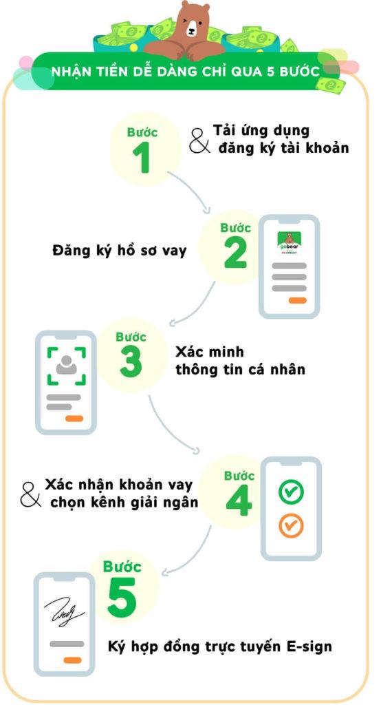 app vay tiền nhanh online - các bước vay tiền qua app điện thoại