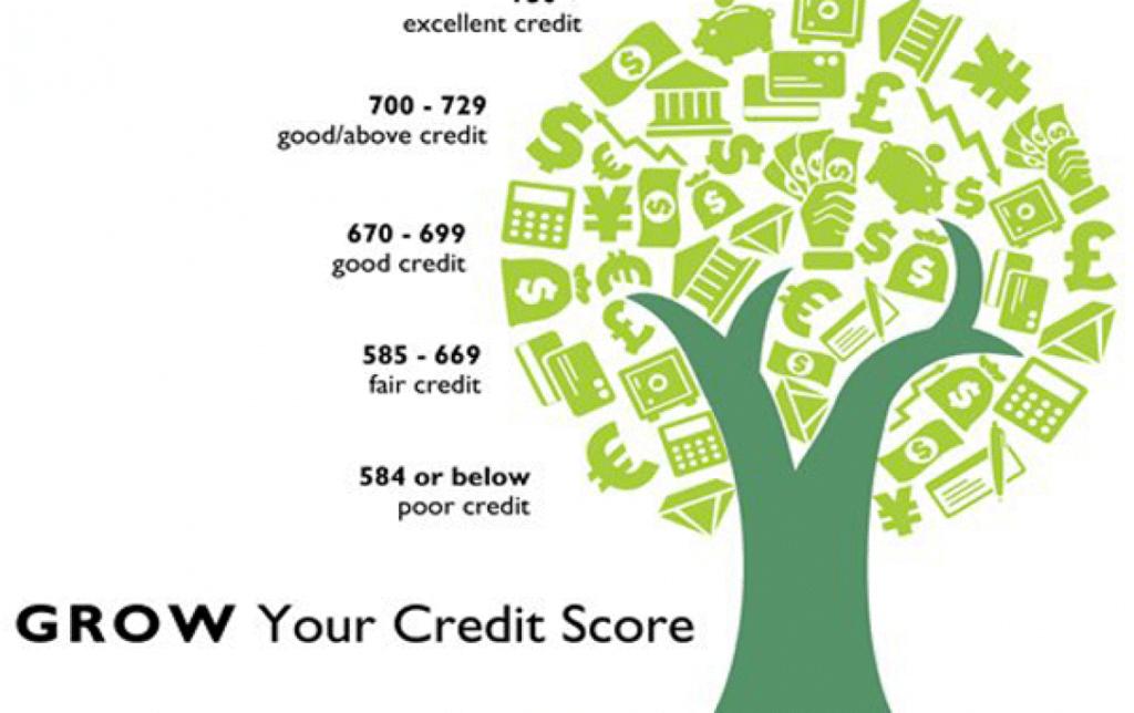 Điểm tín dụng tốt sẽ hữu ích trong quá trình vay tiền