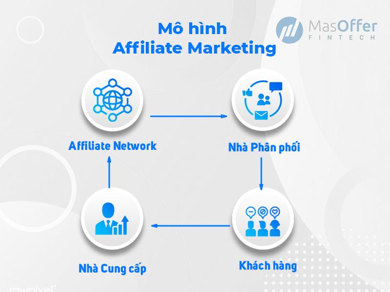 Mô hình hoạt động của MasOffer Fintech