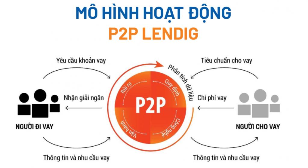 Vay tiêu dùng P2P Lending là gì?