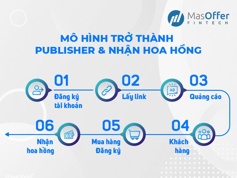 kiếm thêm thu nhập từ việc tham gia Affiliate Marketing cùng MasOffer Fintech