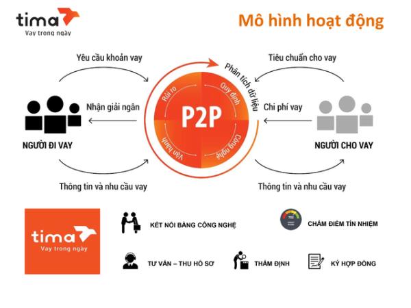 Chi tiết mô hình đầu tư ngan hàng P2P Lending