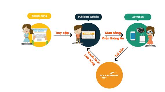 Kiếm tiền online AccessTrade tiếp thị liên kết