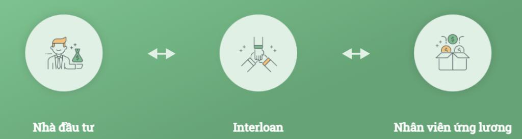 Cách thức kênh đầu tư tài chính Interloan hoạt động